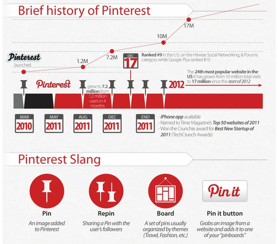 Brief history of Pinterest