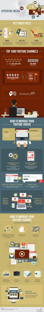Hyperfine - Improve Your Youtube Videos Infographic