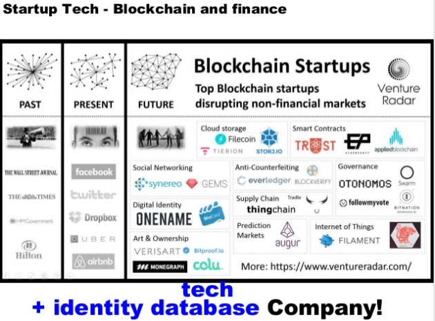 Startup tech Blockchain and finance - identity and database