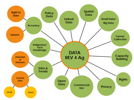 Godan Data Revolution for Agriculture Godam