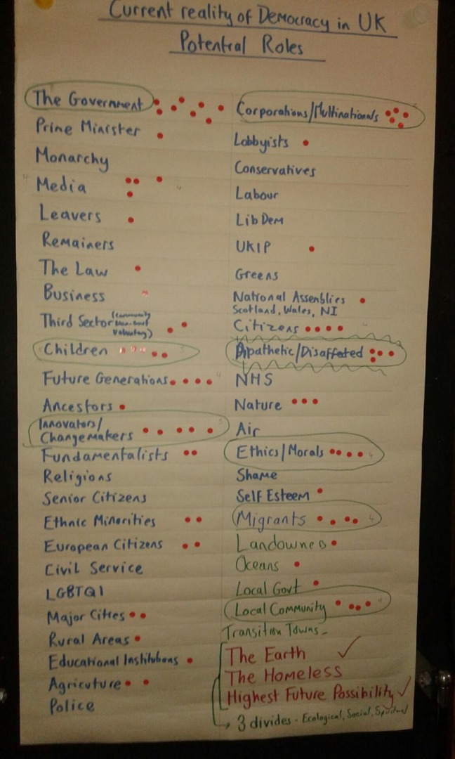 Dotmocracy Chart