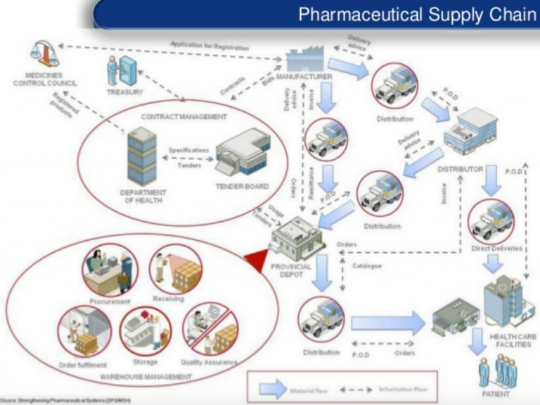 supply chain management of square pharmaceutical Plans have in the pharmaceutical supply chain the pharmaceutical supply system is complex, and involves multiple organizations that play differing but sometimes overlapping roles in drug distribution and contracting.