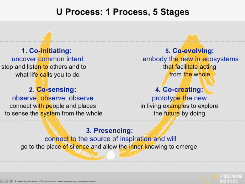 U Process: 1 Process, 5 stages Image source: Presencing Institute