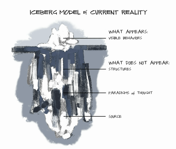 The iceberg model. Image source: Presencing Institute