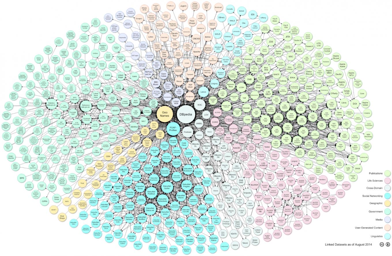 Linked data Image source Wikipedia