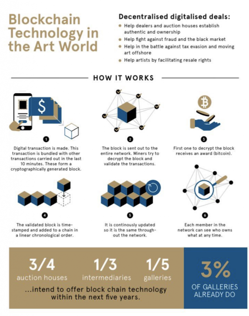 Blockchain technology in the art world. From TEFAF Art Market Report 2017, Online Focus (2017).