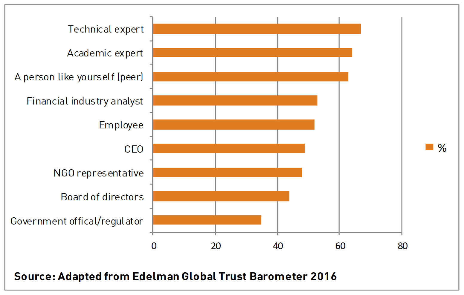 Source: Edelman Global Trust Barometer 2016