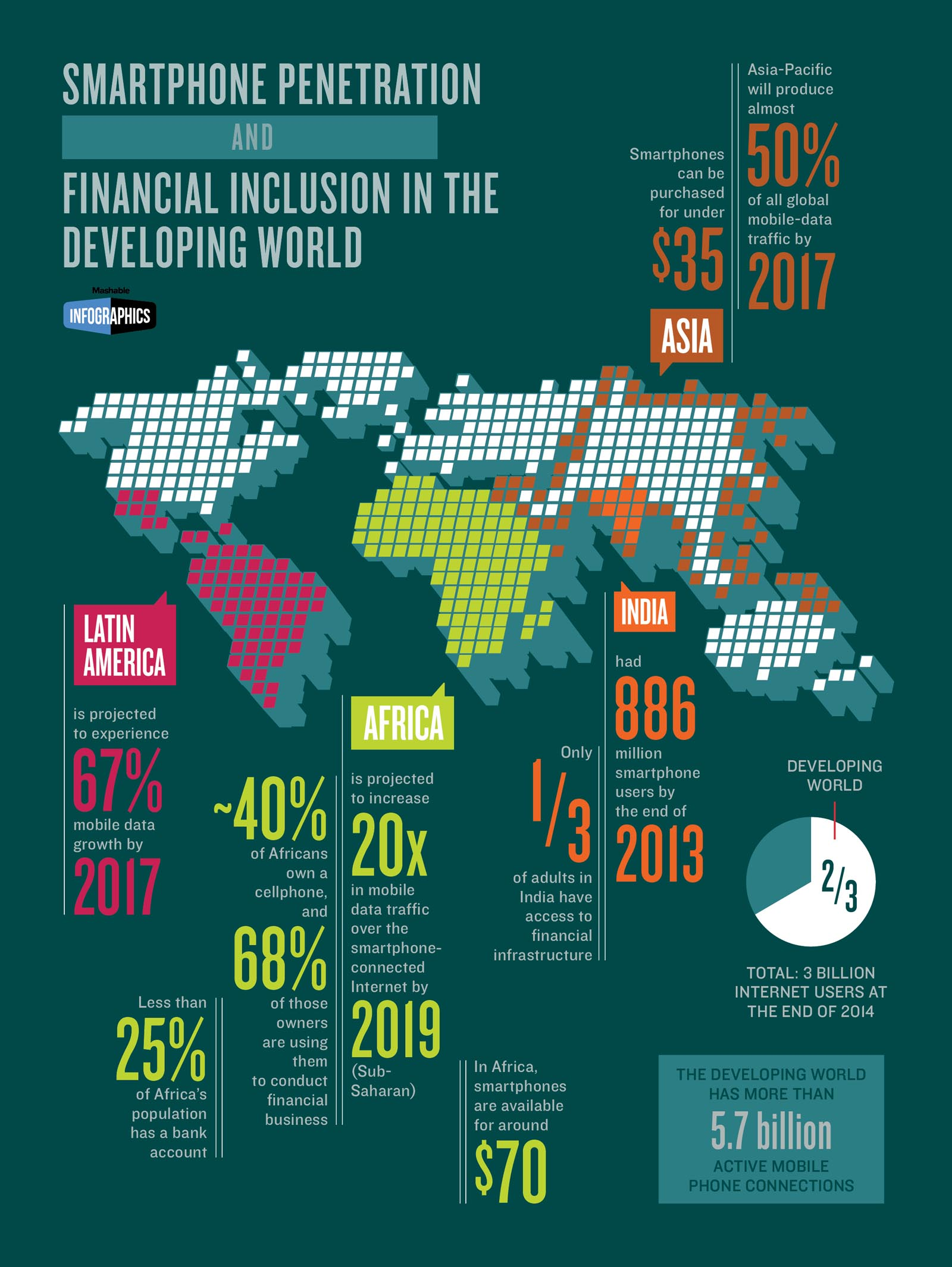 Smartphone penetration and Financial Inclusion in the Developing World