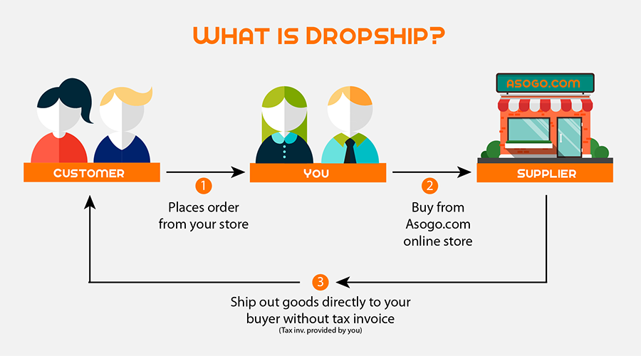 What is dropship?