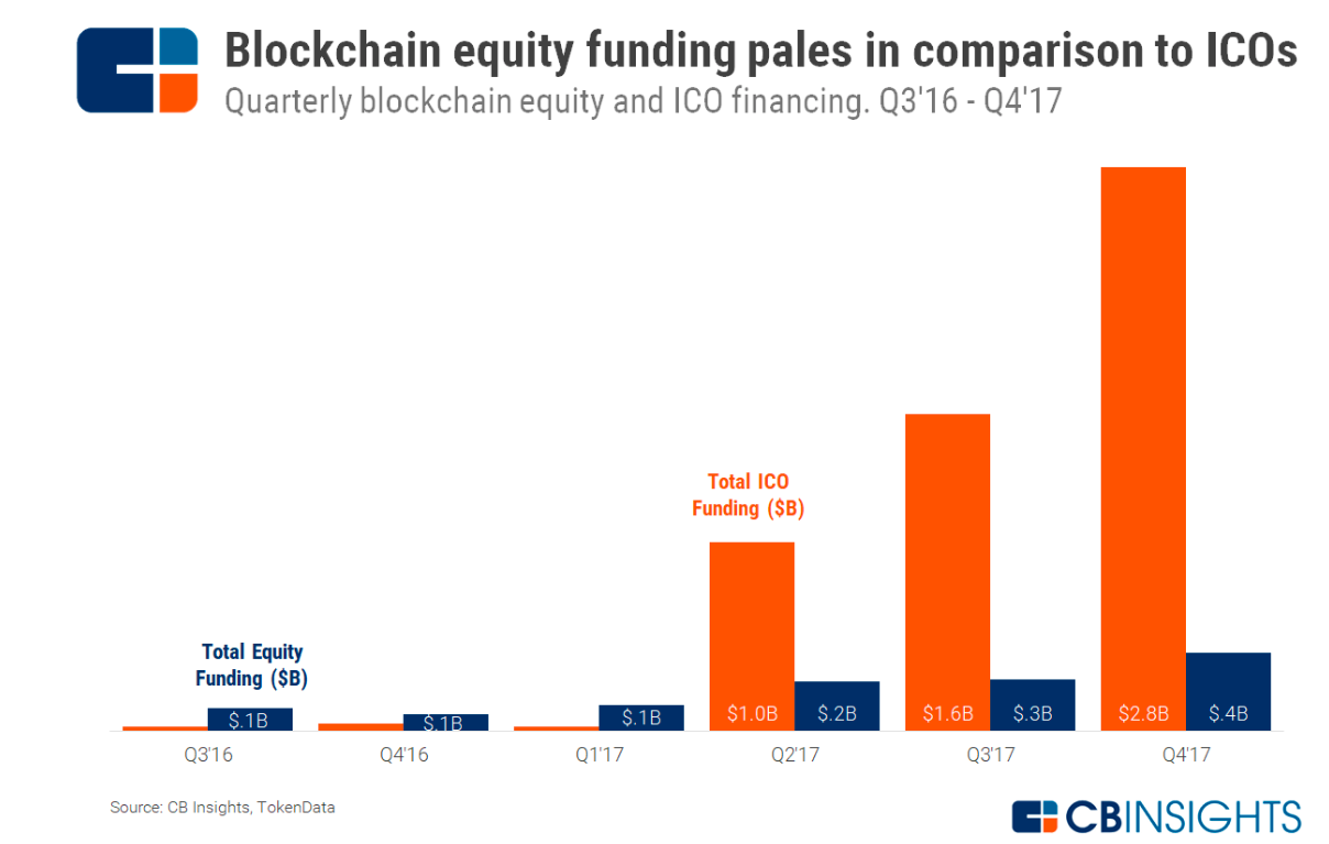 Image source CBInsights