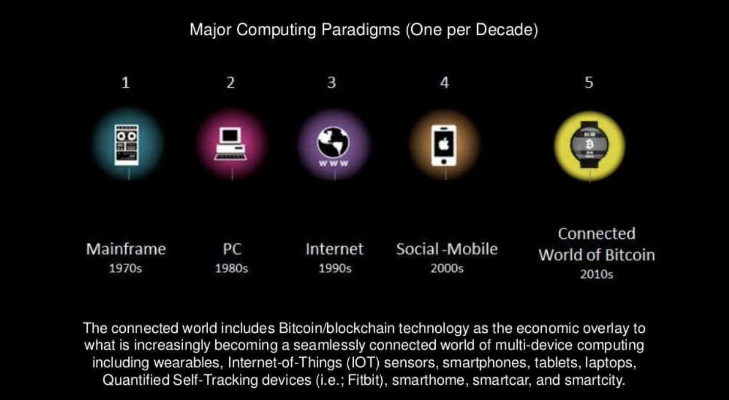 major computing evolution