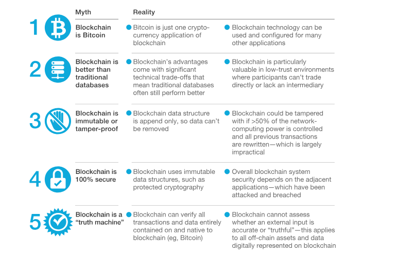 "5 Myths about blockchain. In ""Blockchain beyond the hype: What is the strategic business value?"" in McKinsey and Company"