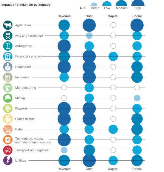 "Impact of Blockchain by Industry. In ""Blockchain beyond the hype: What is the strategic business value?"" in McKinsey and Company"