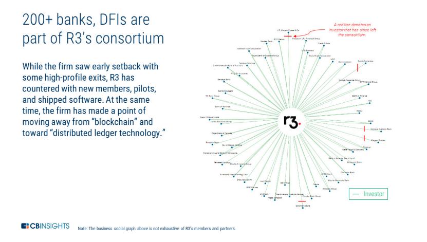 R3's consortium. Image source: CBInsights