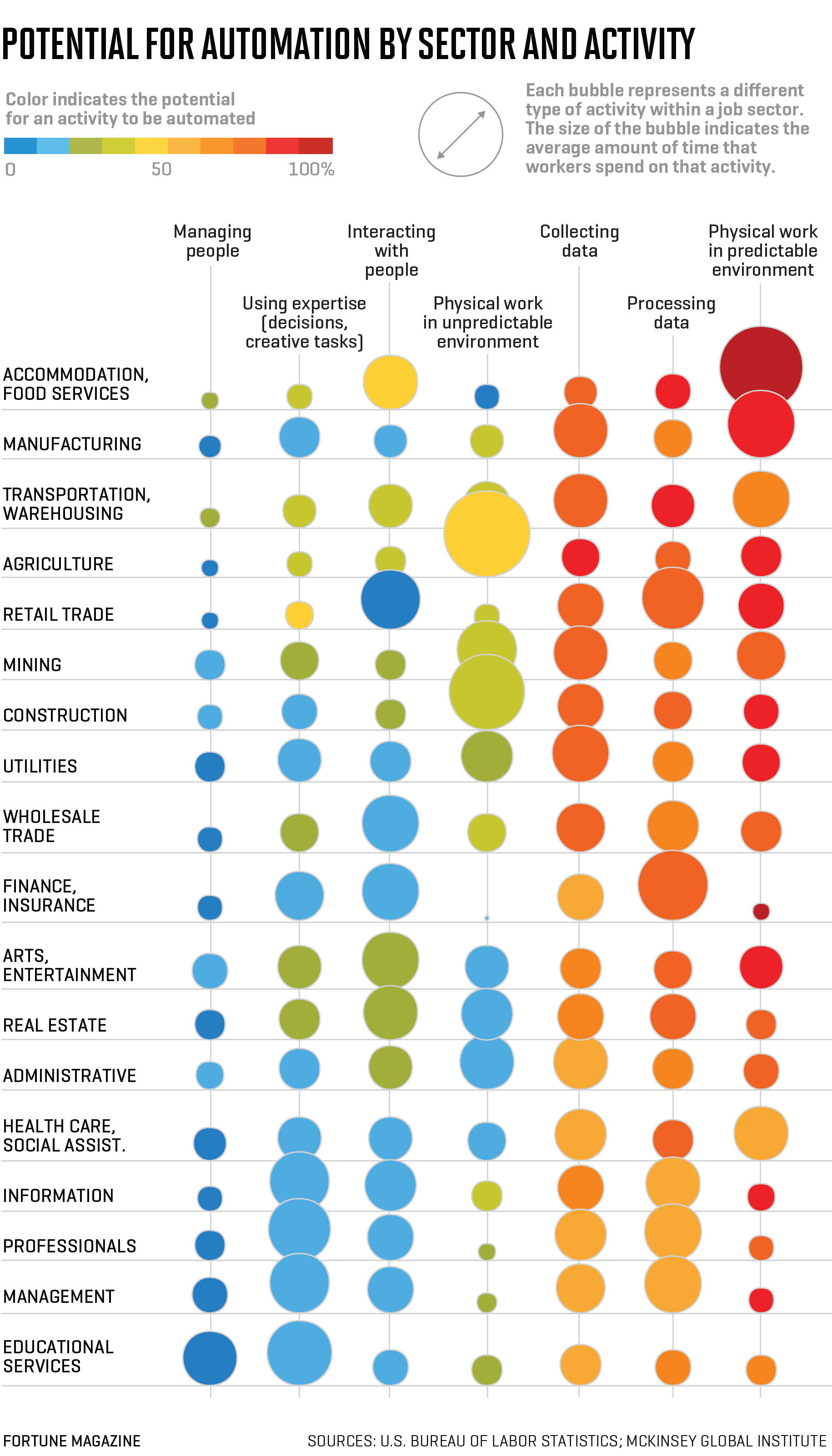 Potential for automation by sector and activity. Infographic