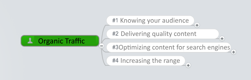 The steps to increase organic traffic