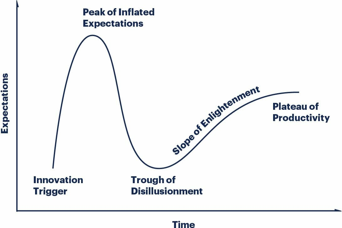 Gartner Hype Cycle methodology