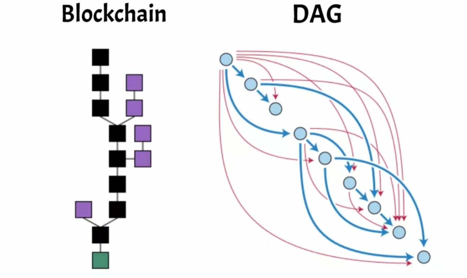 Difference between blockchain and DAG