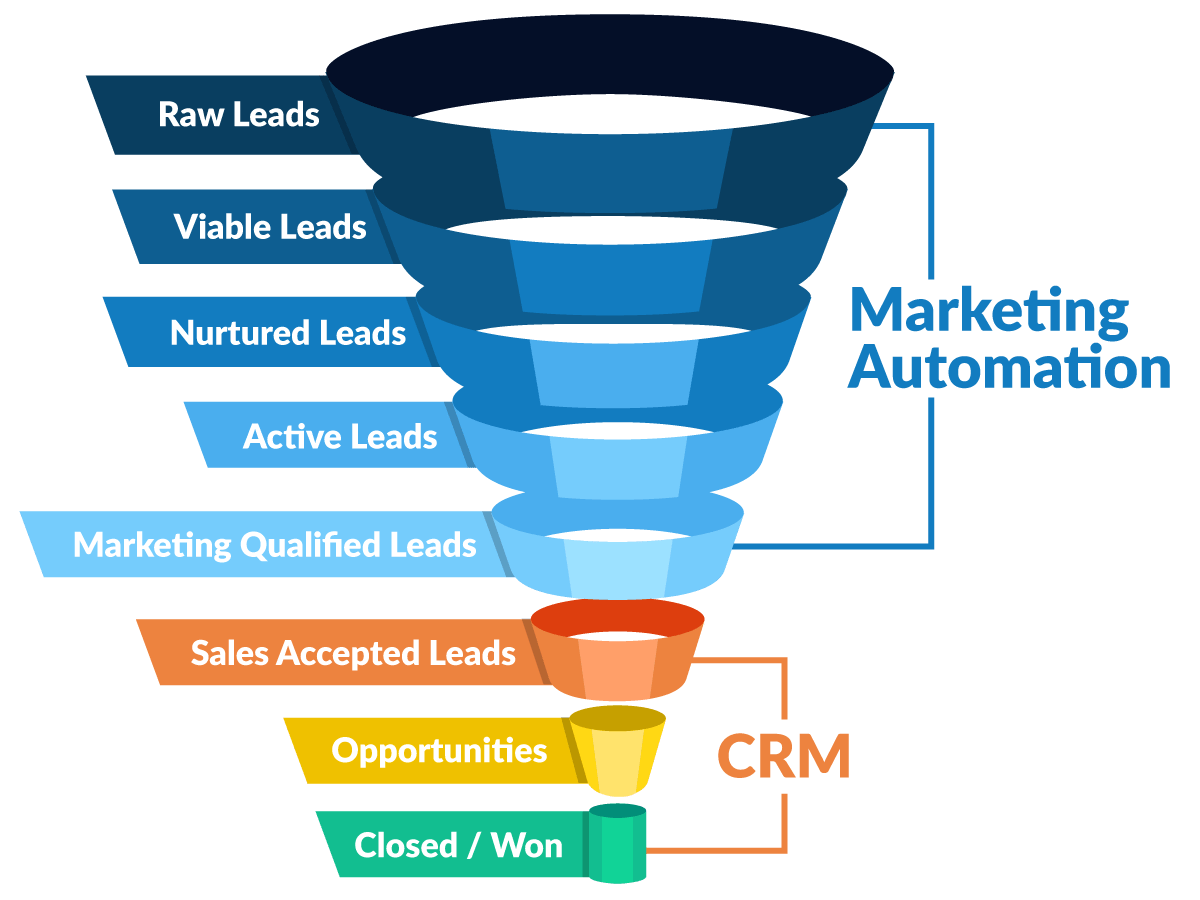 Marketing Automation x CRM
