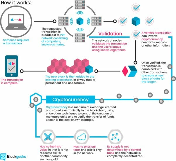 Blockchain technology: How does it work? Image source: Block geeks