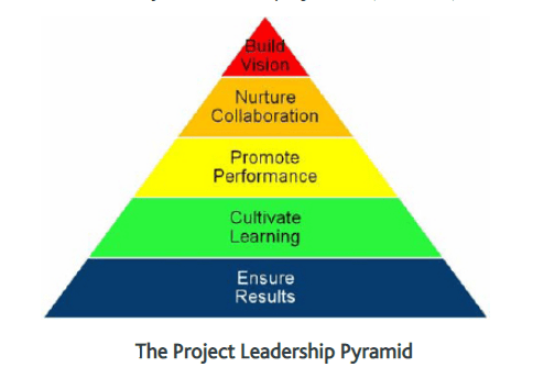 Image Source: Leadership principles through PMP