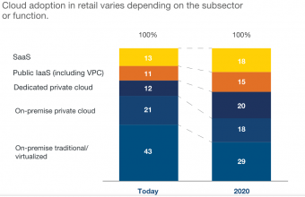 Cloud adoption in retail