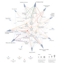 The Risks-Trends Interconnections Map 2019 source WEF