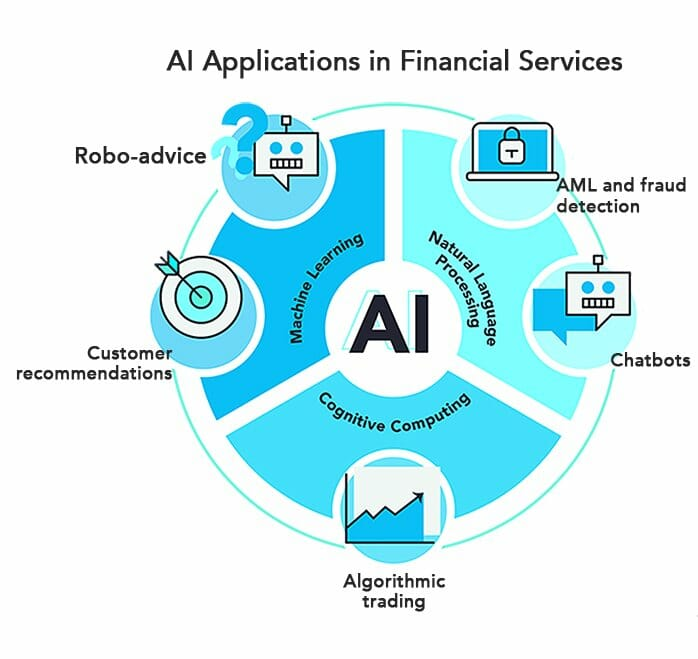 AI applications in Financial Services