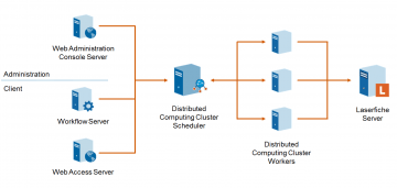 How distributed computing works