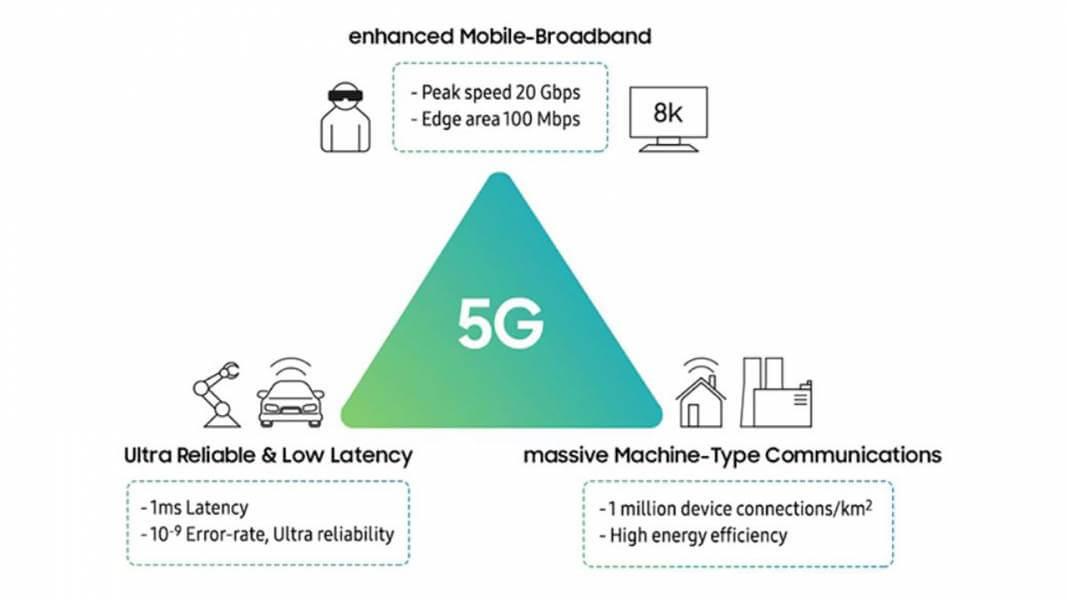 5G, 5G technology, Huawei, China, AR, 700MHz, Digital Transformation, ICT, innovation, Huawei 5G
